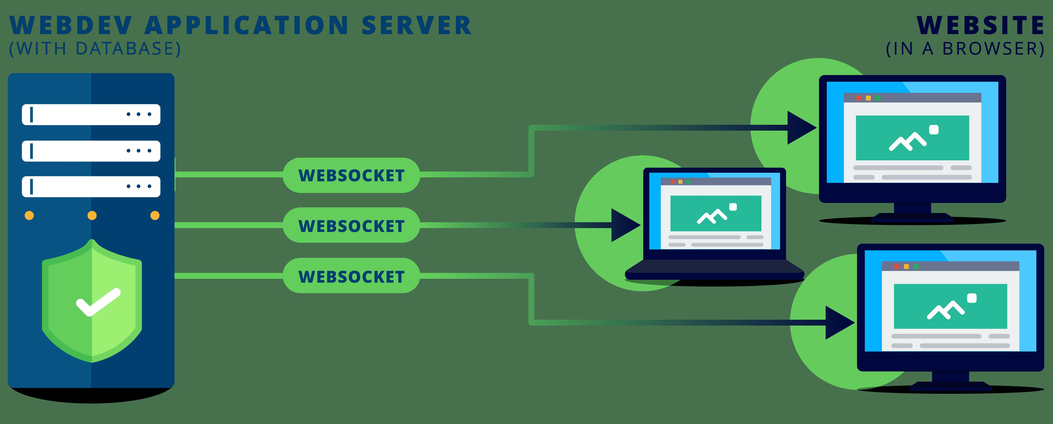 Servidor WebSocket integrado